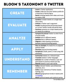22 Ways To Use Twitter With Bloom's Taxonomy – TeachBytes