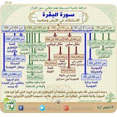 Islam Beliefs, Duaa Islam, Islamic Teachings, Islam Religion, Islam Hadith, Alhamdulillah, Beautiful Quran Quotes, Islamic Love Quotes, Islamic Inspirational Quotes
