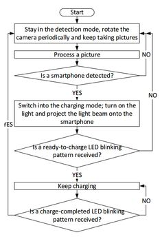 Microsoft Is Building a Way to Recharge Your Smartphone With Light - Popular Mechanics