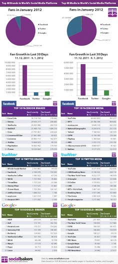 Facebook, Google+ And Twitter: What Are The Top Brands In Social Media? [INFOGRAPHIC]