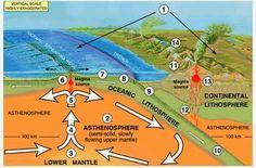 Amazing Geology: How Plate Tectonics Works ?