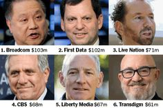 The Highest-Paid C.E.O.s in 2017