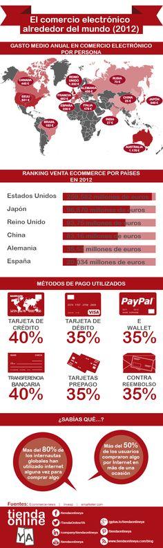Las cifras del comercio electrónico o #eCommerce, en esta útil #infografía. También puedes tener más información sobre este tema en: www.tiendaonlineya.com
