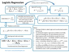 What is Logistic Regression? Ml Algorithms, Principal Component Analysis, Supervised Learning, Logistic Regression, Linear Regression, Physics And Mathematics, Deep Learning, Data Science