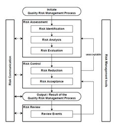 Overview of a typical quality risk management process Project Risk Management, Safety Management System, Change Management, Business Management, Time Management, Process Flow Chart, Risk Analysis, Event Planning Business, Risk Management
