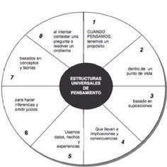Estructuras Universales de Pensamiento