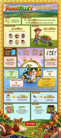 Farmville Almanac
