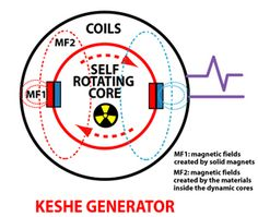 Subscribe and get Galactic News Daily Updates: Mr Keshe shows the final prototype of the Keshe Foundation Power Unit. Here are some highlights of the 3 hour conference, one you will want to listen to again and again. It all starts with World Peace and includes space travel and world travel literally within minutes with ...Continue Reading Here