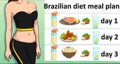 The brazilian diet. It is become so popular because of it is fast promising results losing 10 kg pounds) in 2 weeks! There is 2 versions of the diet: fast and normal.The fast version Lose 15 Pounds, Losing 10 Pounds, Diet Tips, Diet Recipes, Brazilian Diet, Lose 10kg, Weight Gain, Weight Loss, Frosty Recipe