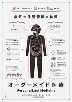 Infographic design Inspiration Health - Japanese Infographic Personalized Medicine Akaoni Design 2012 The Gurafiku archive of Japanese graphic design is a collection of visual research surveying the history of graphic design in Japan Japan Graphic Design, Japan Design, Graphic Design Posters, Graphic Design Inspiration, Information Visualization, Data Visualization, Yamagata, Information Design, Information Graphics
