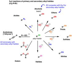 SN2 reactions of primary and secondary alkyl halides