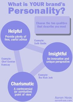 #Webinfographic #Seo #Business #Brand  #Personality