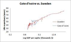 Cote d'Ivoire vs. Sweden