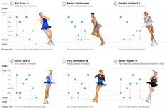 Figure Skating Jumps-Learn from figure skater pros like Gracie Gold and Kim Yu-na. Figure Skating Jumps, Figure Skating Quotes, Skate 3, Womens Figure Skates, Best Roller Skates, Carolina Kostner, Triple Jump, Girls Football Boots, Figure Skating