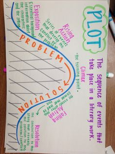 Plot anchor chart More