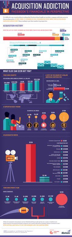 Facebook acquisition infographic via Column Five.