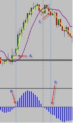 1 minute trend momentum scalping strategy is a classic trading system for the trade on the forex market.