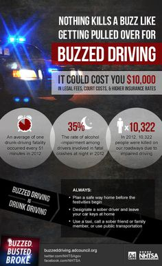 [caption align=alignnone Plan ahead this holiday season – Buzzed Driving is Drunk Driving.[/caption] Buzzed Driving is Drunk Driving So Save Lives, Money And Grief Drunk Driving Statistics, Distracted Driving, Dont Drink And Drive, Alcohol Content, Awareness Campaign, Under The Influence, How To Plan, Alcohol Awareness, Teen Issues