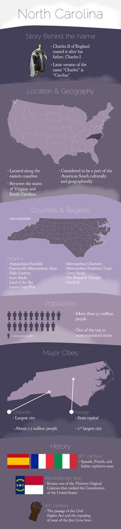 Infographic of North Carolina Fast Facts