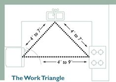 9 best kitchen work triangle images kitchen work triangle cuisine rh pinterest com
