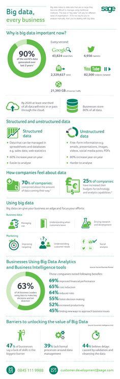 Big data, every business.
