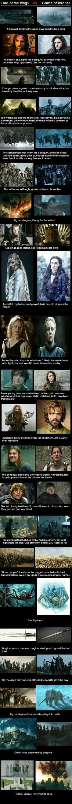 Lord of the rings and Game of thrones similarities.
