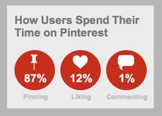 How users spend their time on Pinterest- More Pinterest stats at Repinly.com  #Repinly #Pinterest