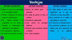 Estrategias para enseñar a leer y escribir - Imagenes Educativas Teaching Resources, Periodic Table, Teaching Reading Strategies, Quantitative Research, Research Methods, Literacy Activities, Read And Write, Reading, Periodic Table Chart