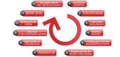 Een social media aanpak in 12 stappen