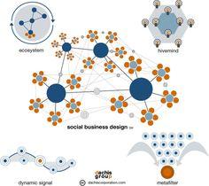 Great businesses have digital in mind - Logic+Emotion: From Social Media To Social Business Design