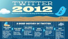 twitter 2012 Social Business, Business Networking, Mobile Marketing, Internet Marketing, Social Media Training, Business Intelligence, Digital Technology, Baron, Design Development