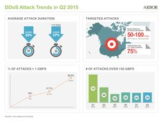 Q2 2015 DDoS attack trends via Arbor Networks ATLAS data