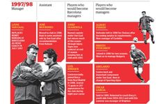 1997/98 - Coaching's greatest seminar: how Louis van Gaal shaped five top managers