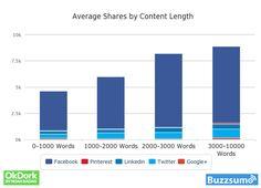 How a Blog Length Influence its Shares?