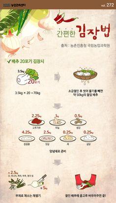 간편한 김장법에 관한 인포그래픽 Easy Cooking, Cooking Tips, Cooking Recipes, Home Baking, Survival Food, Little Pigs, Mellow Yellow, Korean Food, Food Menu