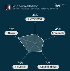 Apparently, I am inventive, reserved, analytical, sensitive, and efficient. http://labs.five.com