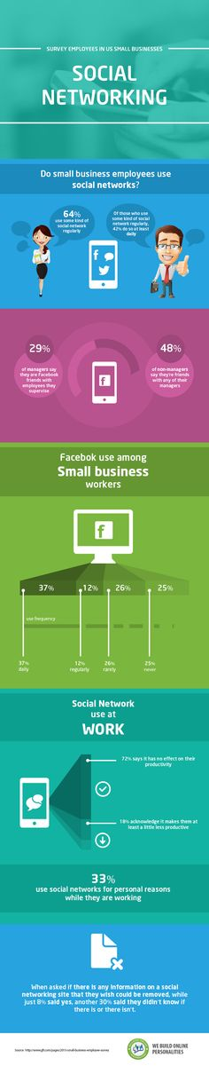 Survey Employees In US Small Business - Social Networking - Infographic