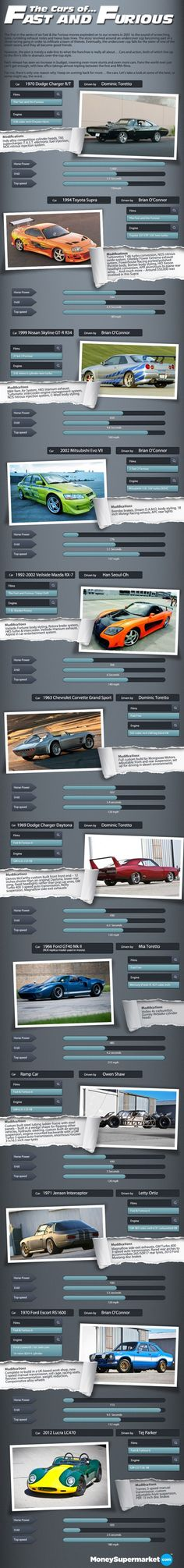 The cars of the Fast and the Furious Movies
