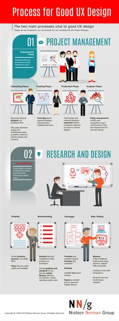 Project Management, Ux Design, Two By Two, Projects, Log Projects, Blue Prints, Ui Design