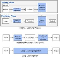 Machine Learning vs Deep Learning - Data Science Stack Exchange
