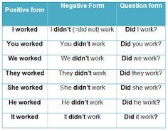 Simple Past - Lessons - Tes Teach Verbal Tenses, Tenses Grammar, Grammar Rules, Grammar Lessons, English Grammar Tenses, English Adjectives, English Worksheets For Kids, English Vocabulary, English Class