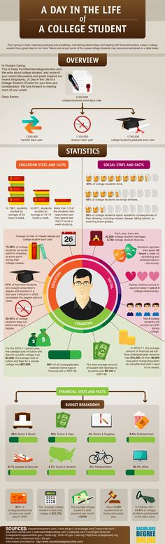Rethink today's college student. A Day-in-the-Life-of-a-College-Student-infographic