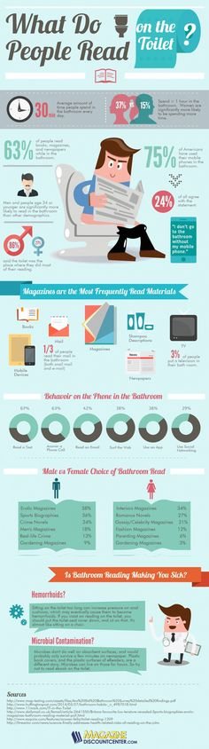 75% of Americans have used mobile phones in their bathrooms. 63% read books, magazines, and newspapers.