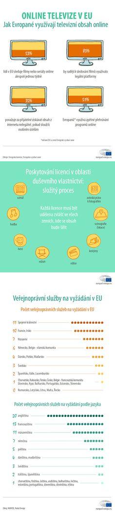 Online televize v EU Jak Evropané využívají televizní obsah online