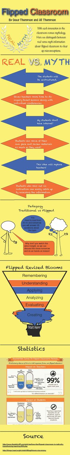Create and using Infographics in the Classroom