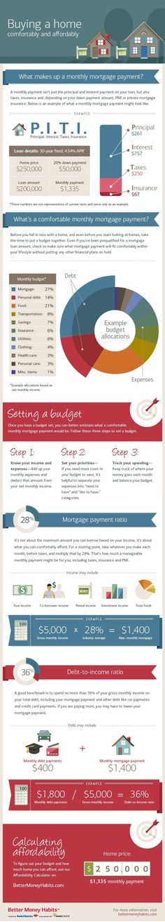 Learn how much mortgage payment you can afford with the tips and insights offere - Refinance Mortgage - Ideas of Home Selling - Learn how much mortgage payment you can afford with the tips and insights offered in this infographic from Better Money Habits. Home Buying Checklist, Home Buying Tips, Buying Your First Home, Home Buying Process, Apartment Checklist, Cleaning Checklist, Mortgage Humor, Mortgage Tips, Mortgage Payment
