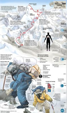 Everest the ultimate challenge
