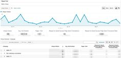 Email Traffic Custom Report Graph Google Analytics