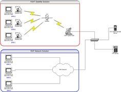 Digital Signage Network