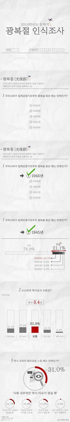 광복절, '대한민국이 빛을 되찾은 해'…언제인지 아시나요? [인포그래픽] #IndependenceDay / #Infographic ⓒ 비주얼다이브 무단 복사·전재·재배포 금지